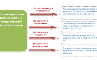 Акты проверок кредиторской задолженности