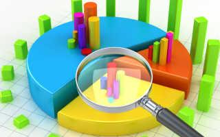 Факторы оценки привлекательности рынка
