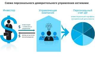 Инвестиции в форекс доверительное управление