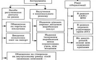 Инструменты регулирования международного рынка услуг