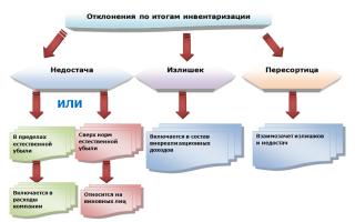 Оформление и учет результатов инвентаризации