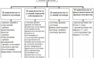Депозит по договору аренды проводки