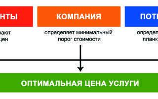 Методика расчета себестоимости услуг