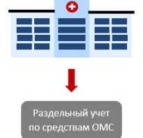 Учет средств омс в коммерческих организациях