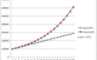 Калькулятор реинвестирования онлайн