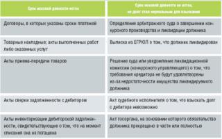 Типовые проводки по кредиторской задолженности