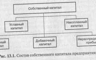 Анализ динамики капитала предприятия