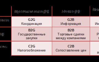 Электронное движение капитала