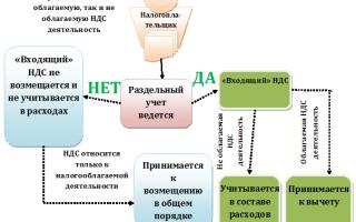 Методика раздельного учета ндс