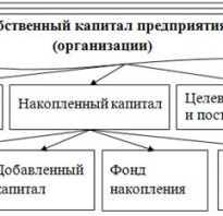 Источники собственного и заемного капитала