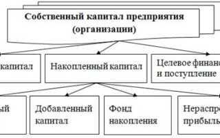 Заемный капитал предприятия формируется за счет