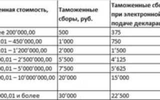 Расчет пошлины и ндс при импорте