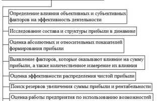 Анализ и оценка деятельности предприятия