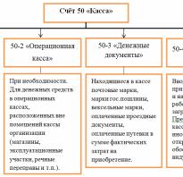 Проводка дебет 50 кредит 62