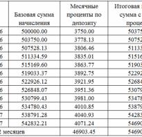 Проценты по депозиту проводки