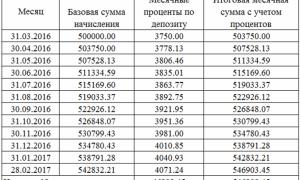 Бухгалтерские проводки по депозитам юридических лиц