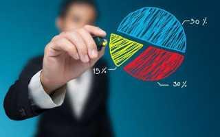 Степень монополизации рынка индекс херфиндаля хиршмана
