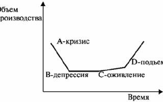 Цикличность развития рынка