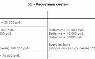 Что означает кредит 51 счета