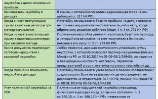 Учет штрафных санкций по договору
