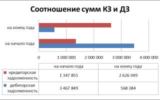 Сравнение дебиторской и кредиторской задолженности
