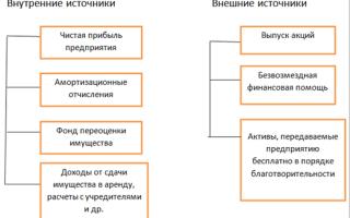 Внутренние и внешние источники формирования капитала