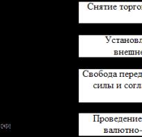 Валютный рынок экономическая интеграция