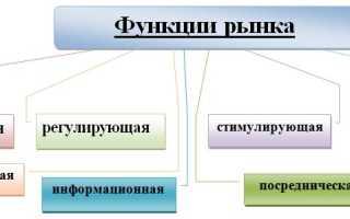 Функции рынка определение