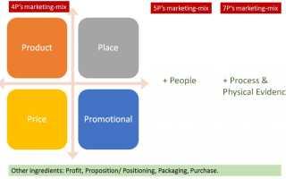 Анализ и планирование элементов маркетинг микс