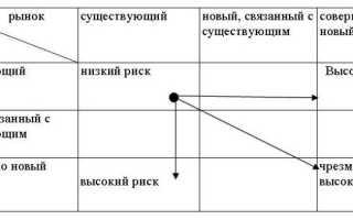Стратегический анализ рынка это