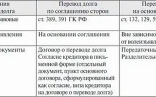 Учет договора цессии проводки