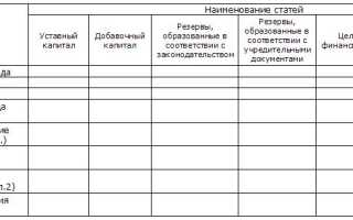 Пример анализа капитала