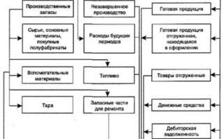 Определение основного и оборотного капитала