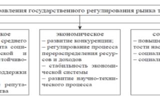 Государственные органы регулирования рынка труда функции