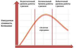 Корпоративные риски предприятия