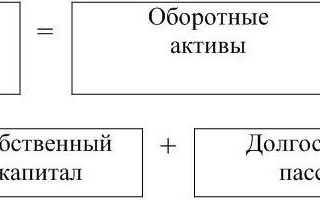 Как рассчитать оборотный капитал формула